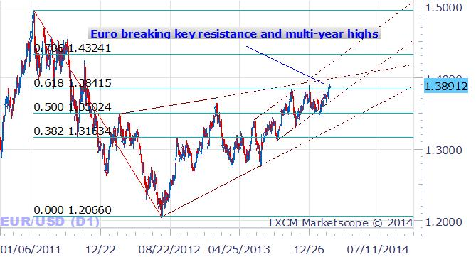 forex_Why_is_the_Euro_so_Strong_body_Picture_5.png, Why is the Euro so Strong, and Can it Continue Higher?
