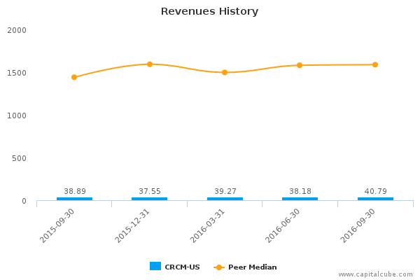 care   inc crcm us earnings analysis q3 2016 by