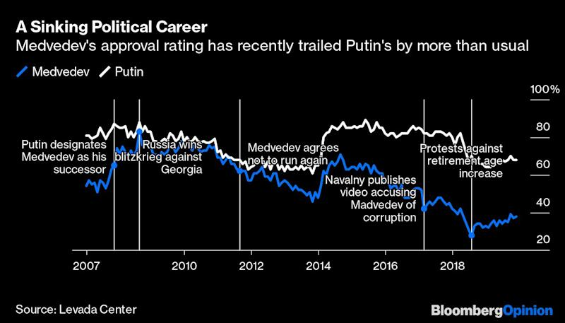 Putin Hunted for Scapegoats and Found Medvedev