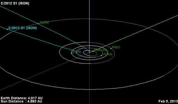 This is the orbital trajectory of comet C/2012 S1 (ISON). The comet is currently located just inside the orbit of Jupiter. In November 2013, ISON will pass less than 1.1 million miles (1.8 million kilometers) from the sun's surface. The fierce