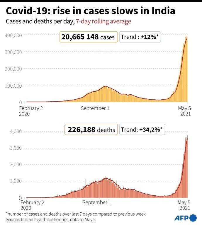Covid-19 cases and deaths per day in India as of May 5