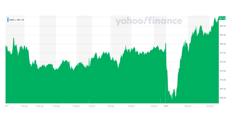 Rightmove's stock was up on Friday morning. Chart: Yahoo Finance UK
