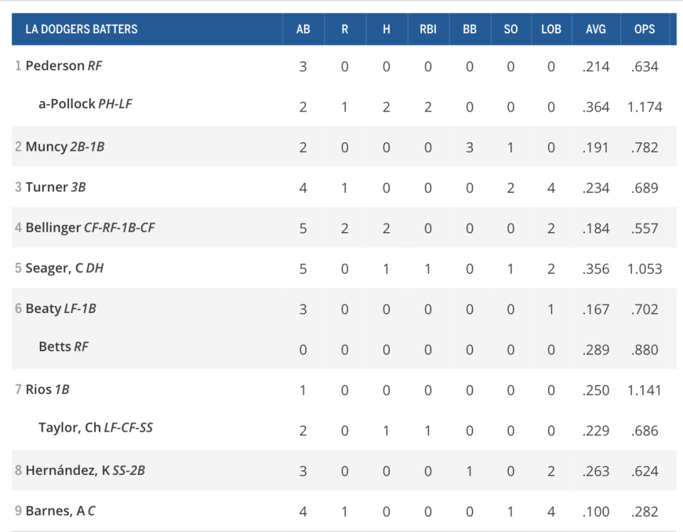 Dodgers box score from Aug. 4, 2020.