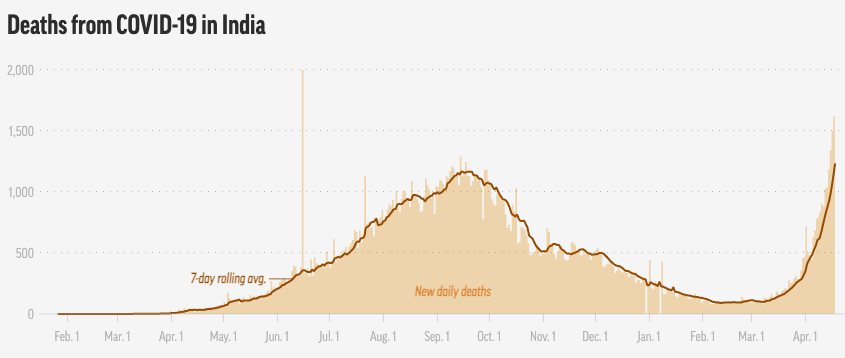 Graph shows Covid deaths in India.