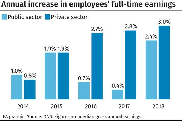Annual increase in employees' full-time earnings