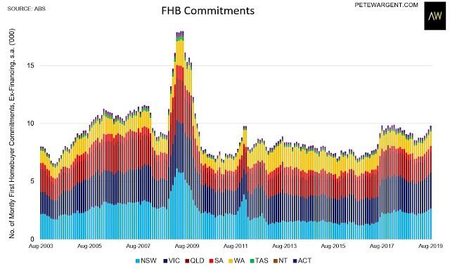 FHB commitments in every state. Source: Supplied