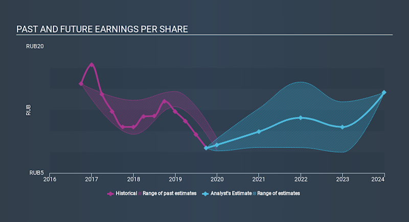 MISX:ALRS Past and Future Earnings, January 19th 2020