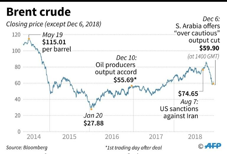 Oil prices have dropped from $115 a barrel in May to about $60