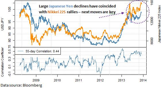 forex_japanese_yen_forecast_with_three_factors_to_watch_body_Picture_9.png, Here are the Reasons why the Japanese Yen Could Bounce Sharply