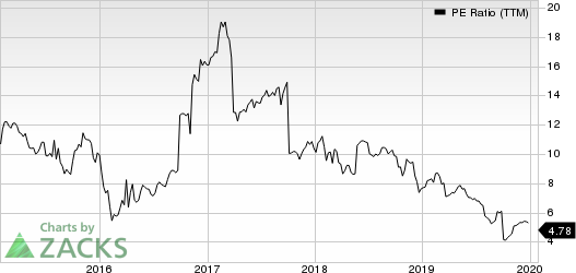 American Equity Investment Life Holding Company PE Ratio (TTM)