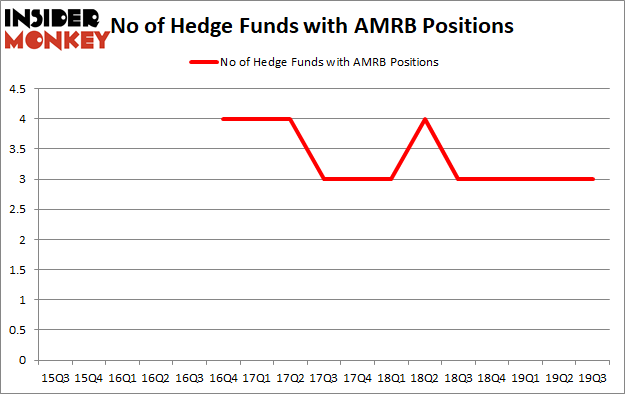 Is AMRB A Good Stock To Buy?
