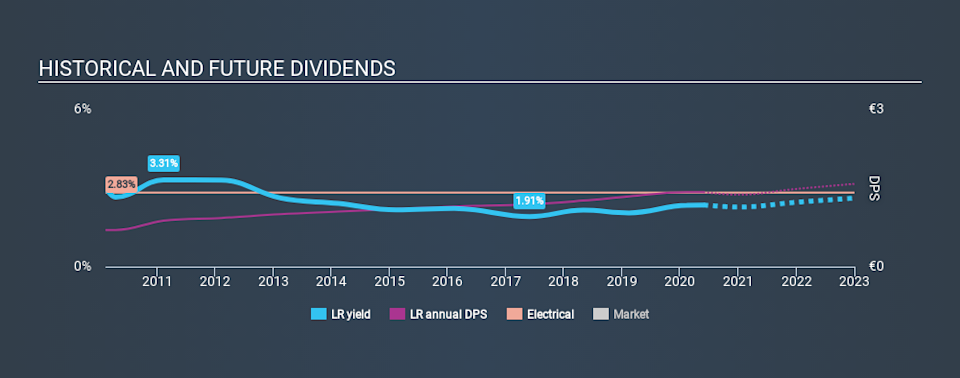 ENXTPA:LR Historical Dividend Yield May 27th 2020