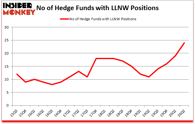 Is LLNW A Good Stock To Buy?