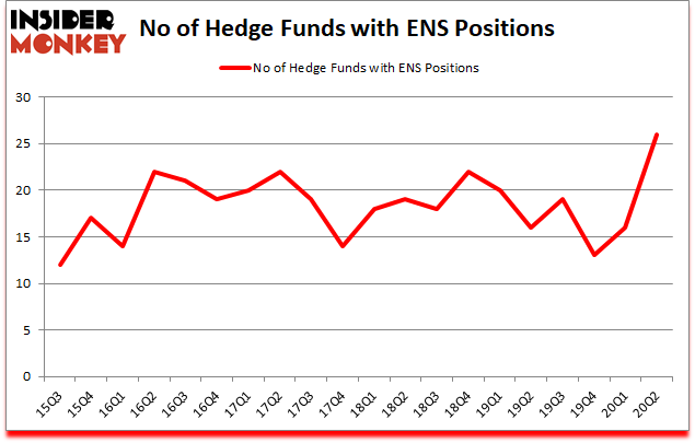 Is ENS A Good Stock To Buy?