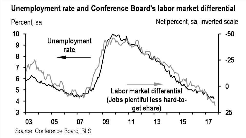 The number of people who say jobs are plentiful is far outpacing folks who think jobs are hard to get. (Source: JP Morgan)