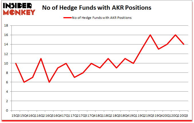 Is AKR A Good Stock To Buy?