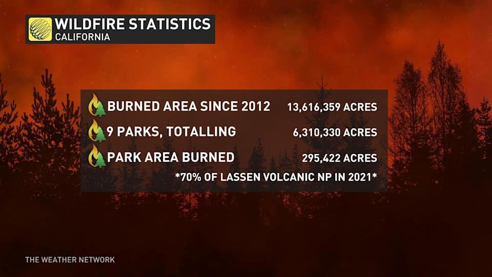 California wildfire stats since 2012
