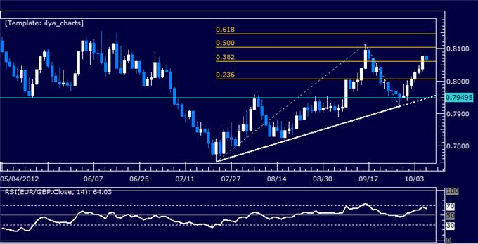 EURGBP_Classic_Technical_Report_10.08.2012_body_Picture_5.png, EURGBP Classic Technical Report 10.08.2012