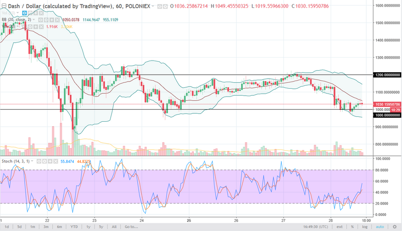 DASH/USD daily chart, December 29, 2017