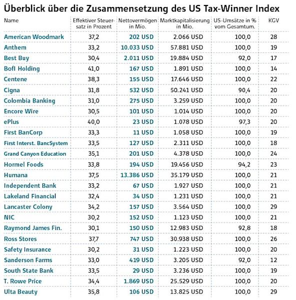 US Tax-Winner Index – Die Steuerprofiteure in einem Index