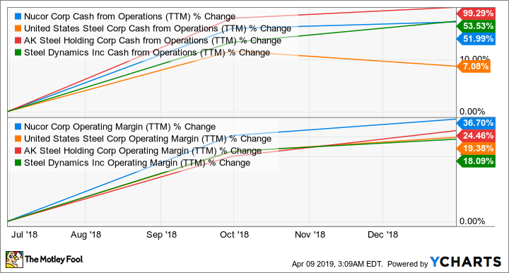 NUE Cash from Operations (TTM) Chart