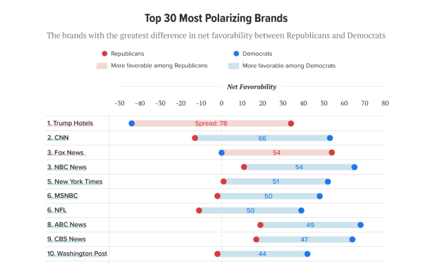 The top 10 most polarizing brands, according to Morning Consult.