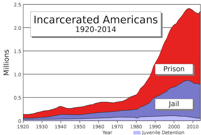 The U.S. prison population boomed in the 1990s and continued to increase in the 21st century. (Source: U.S. Bureau of Justice Statistics/Wikipedia)