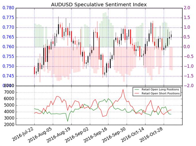 Australian Dollar May Trade to Further Highs