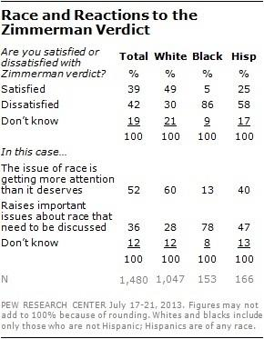 Wide Racial Gap in Reaction to Zimmerman Verdict