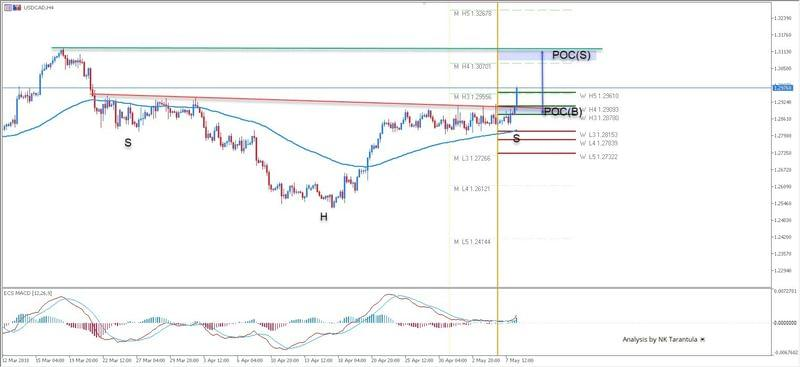 USD/CAD Upside Breakout as Expected