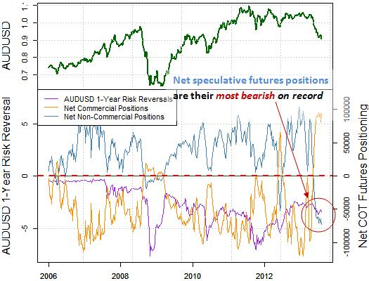 forex_correlations_australian_dollar_disconnects_from_s_and_p_body_Picture_6.png, Why is Aussie Dollar Plummeting as S&P 500 Surges - Turnaround Near?