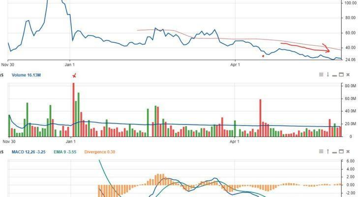 QS Stock Price is falling as its MACD rises