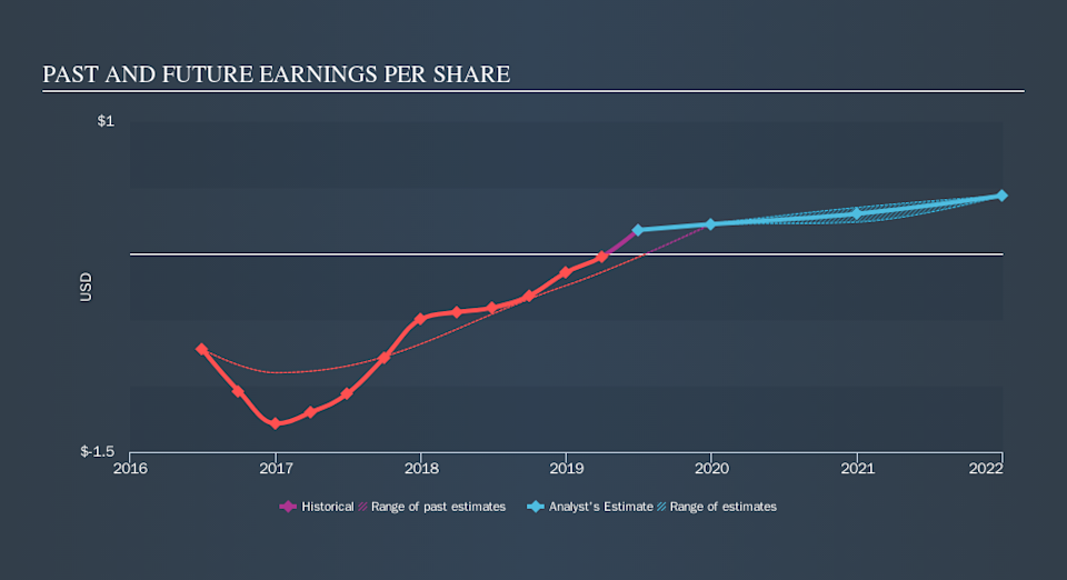 NasdaqCM:SMSI Past and Future Earnings, October 9th 2019