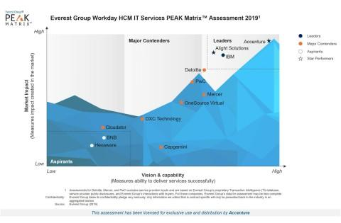 Accenture Positioned as a Leader in Workday Services Market by