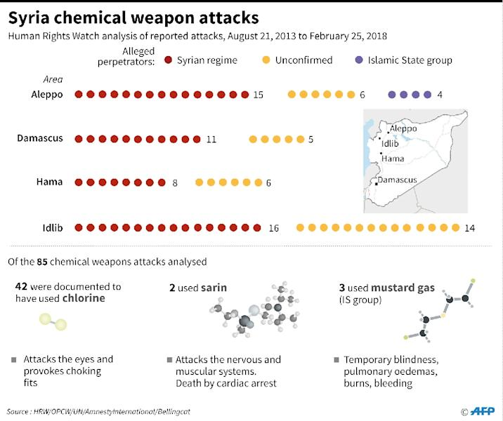 An analysis by Human Rights Watch of reported chemical weapon attacks in Syria (AFP Photo/Gal ROMA)