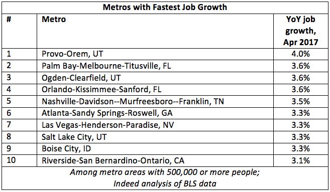 And These Are The Worst 10 Cities, Where Job Growth Is Actually Negative: