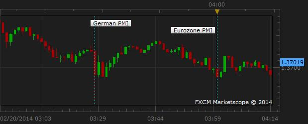 Euro_Sinks_On_Worse-Than-Expected_Inflation_Overlooks_PMI_Data_body_Picture_1.png, Euro Sinks On Worse-Than-Expected Inflation, Overlooks PMI Data