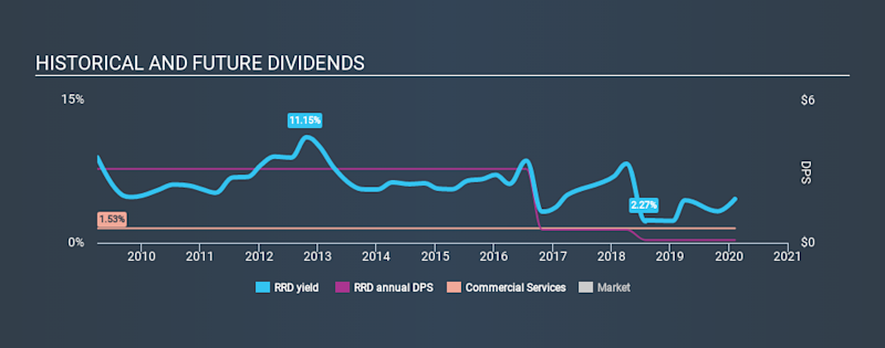 NYSE:RRD Historical Dividend Yield, February 8th 2020