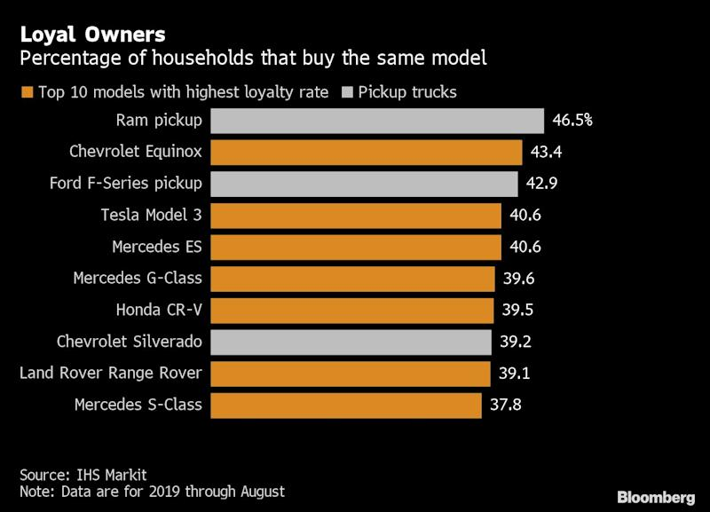 Selling a Truck to Detroit's Loyal Owners May Be Tesla's Toughest Challenge Yet