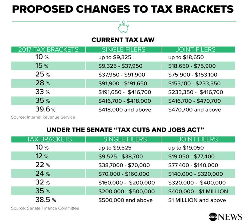 What Does The Senate Tax Plan Mean For You?