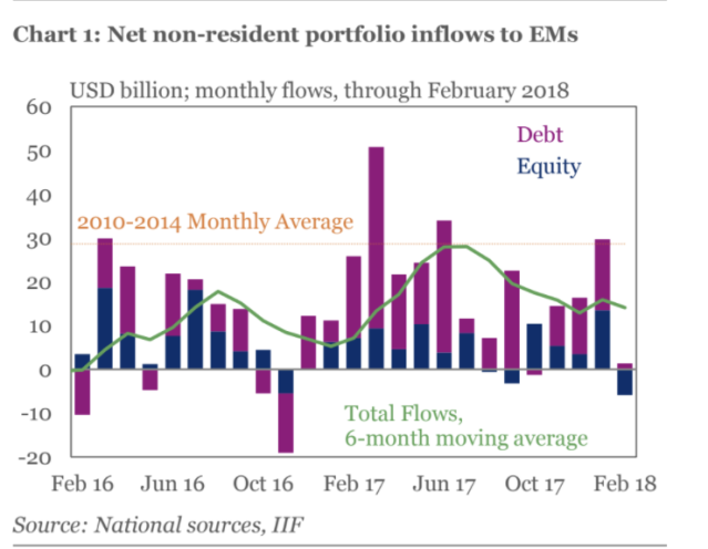 Emerging market fund flows since February 2016. Source: Institute of International Finance.