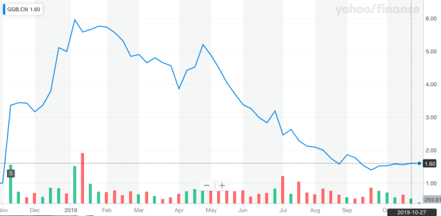 Shares of Green Growth Brands on the Canadian Securities Exchange since the company went public last year. (Yahoo Finance Canada)