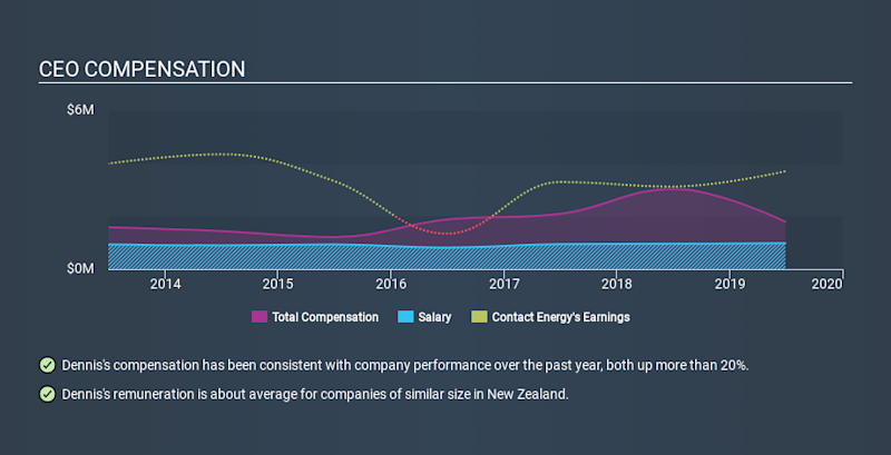 NZSE:CEN CEO Compensation, January 16th 2020