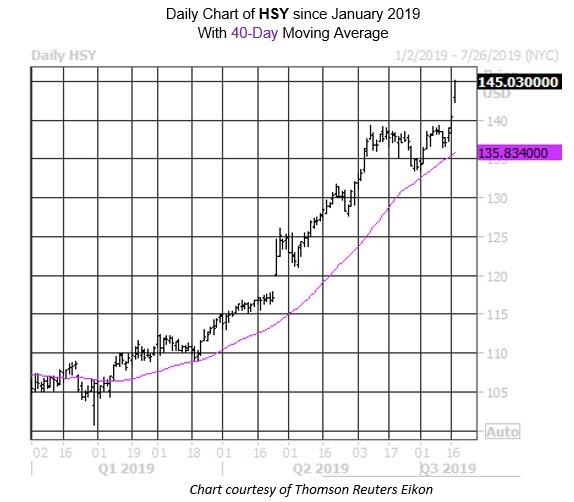 Daily Stock Chart HSY