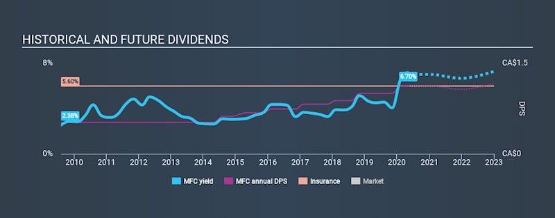 TSX:MFC Historical Dividend Yield May 10th 2020