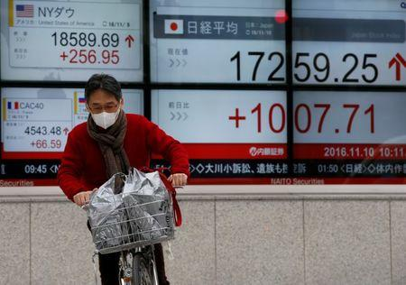 Global stocks, yen and gold fall as North Korea tensions ease