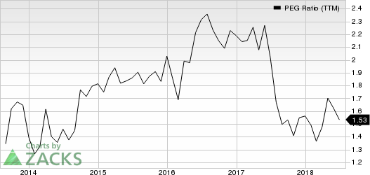 Ulta Beauty Inc. PEG Ratio (TTM)