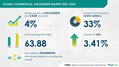 Technavio has announced its latest market research report titled Commercial Jar Blender Market by Product, Jars, Controls, and Geography - Forecast and Analysis 2021-2025