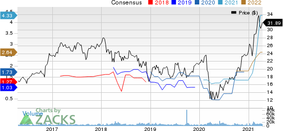 Jefferies Financial Group Inc. Price and Consensus