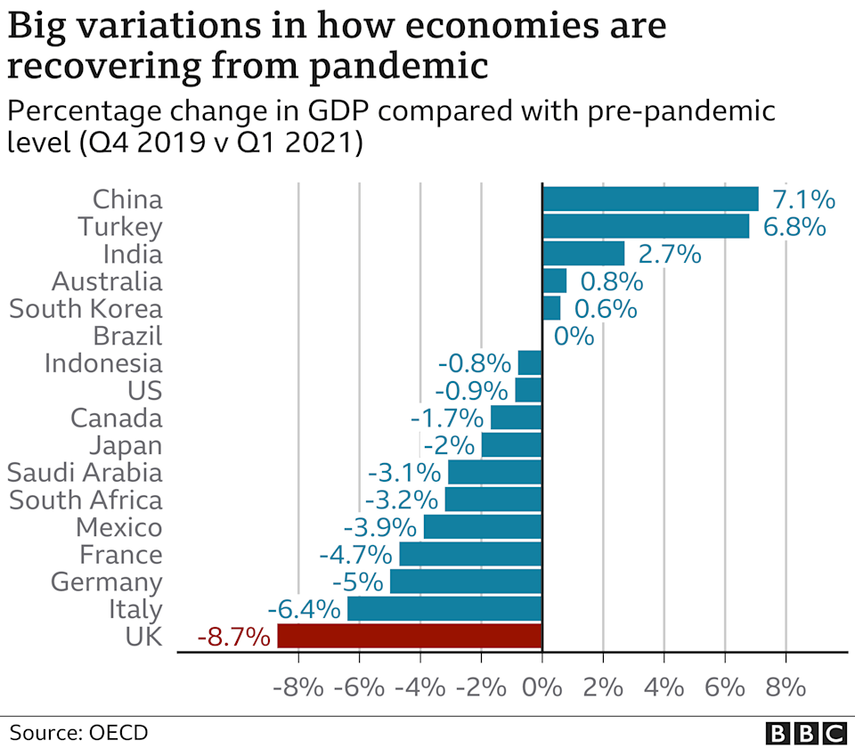 How economies are recovering from coronavirus crisis chart